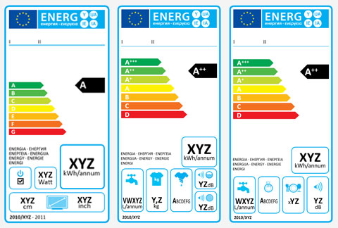 Television energy labels