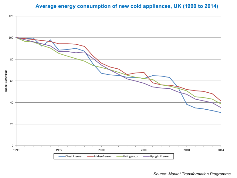 Energy-consuption-fridges-1